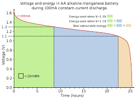 alkaline battery discharge curve